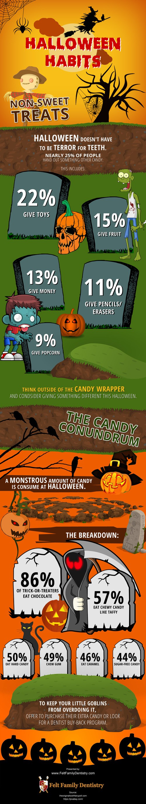 Halloween Habits [infographic]