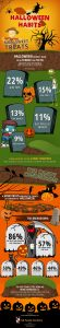 Halloween Habits [infographic]